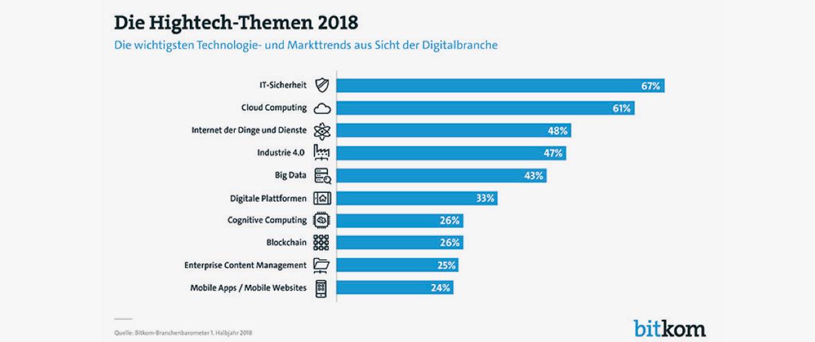 © Bitkom – Bundesverband Informationswirtschaft, Telekommunikation und neue Medien e.V.